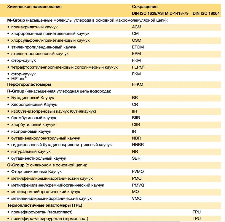Основные типы синтетического каучука