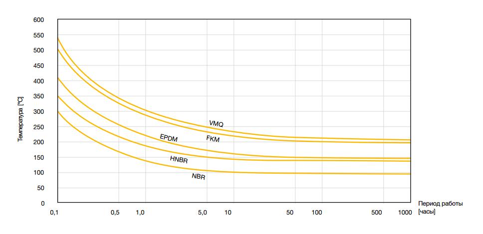 значения термической стойкости каучуков